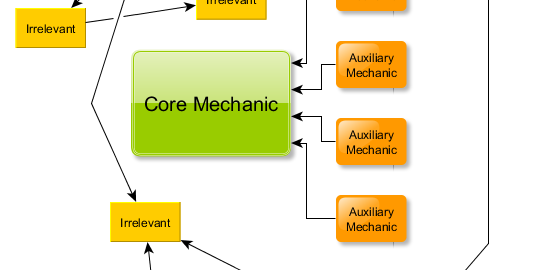 Find your core mechanic